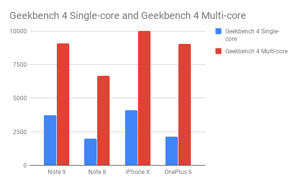 Geekbench-4-Single-core-and-Geekbench-4-Multi-core